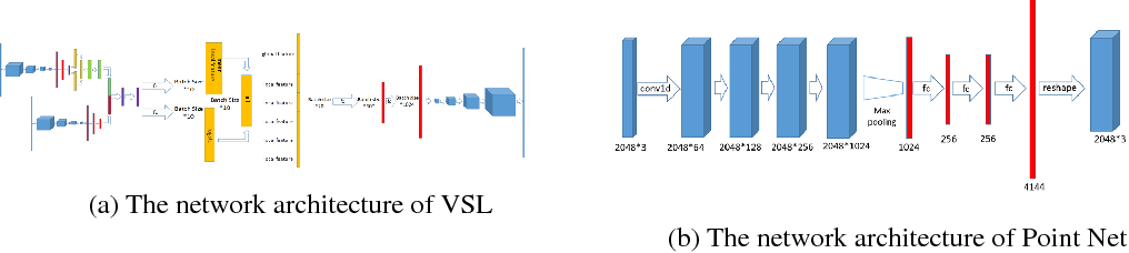 Figure 2 for 3D Conceptual Design Using Deep Learning