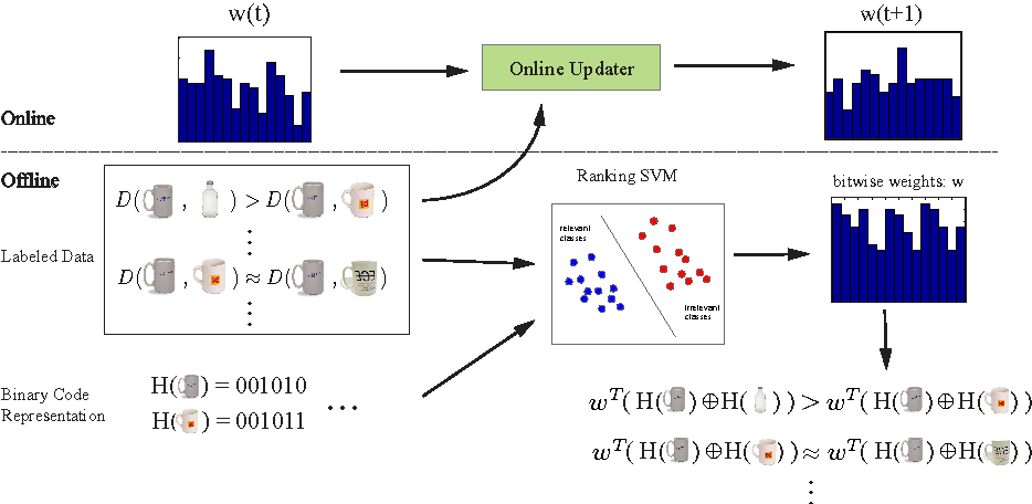 Figure 1 for Learning to Rank Binary Codes