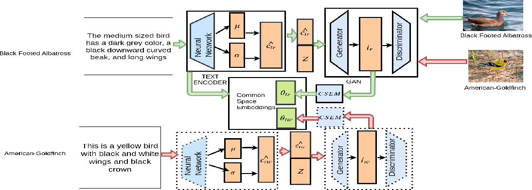 Figure 2 for ZSCRGAN: A GAN-based Expectation Maximization Model for Zero-Shot Retrieval of Images from Textual Descriptions