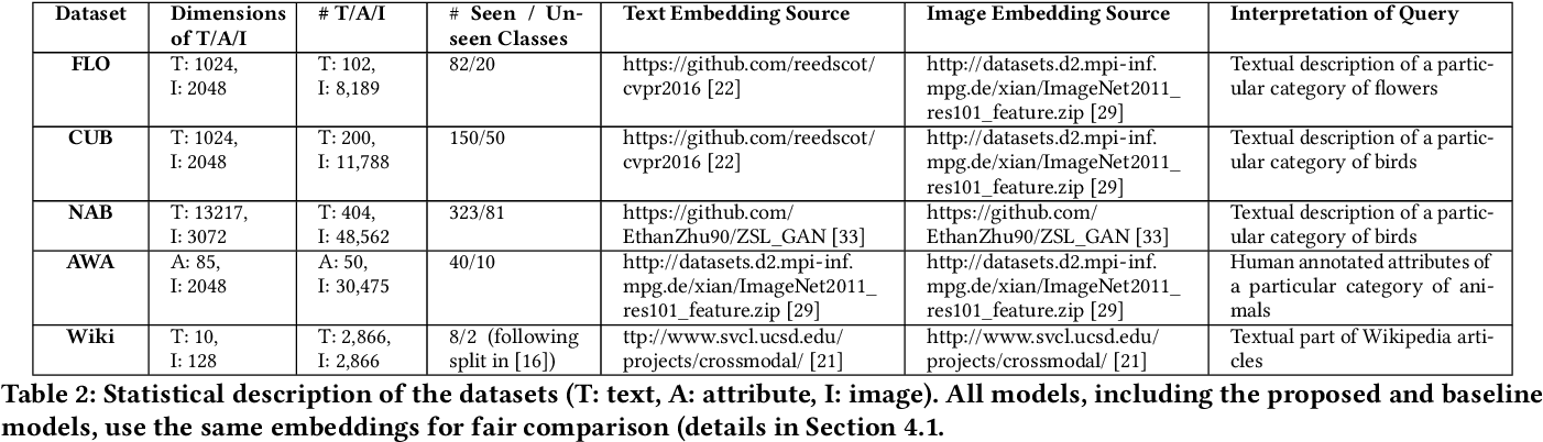 Figure 3 for ZSCRGAN: A GAN-based Expectation Maximization Model for Zero-Shot Retrieval of Images from Textual Descriptions