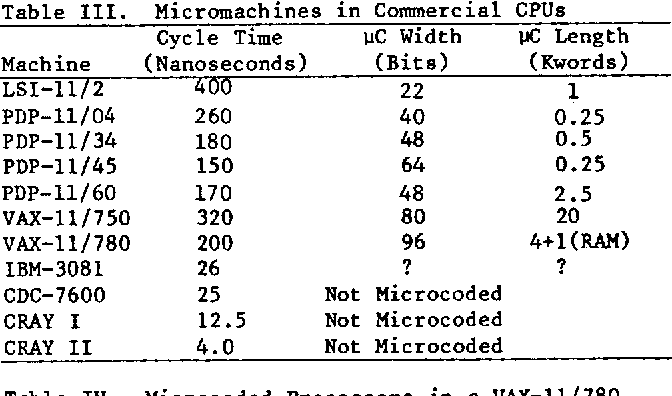 Table III from Microprocessors in detectors and analysis