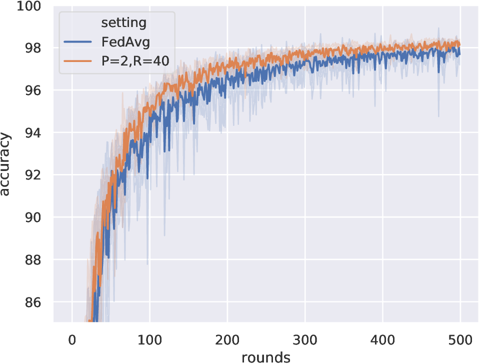 Figure 2 for Server Averaging for Federated Learning
