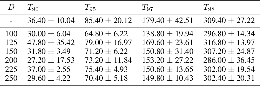 Figure 3 for Server Averaging for Federated Learning