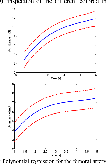 Fig. 4: Polynomial regression for the femoral artery (blue solid) characterizing the time variation of the admittance and 95%