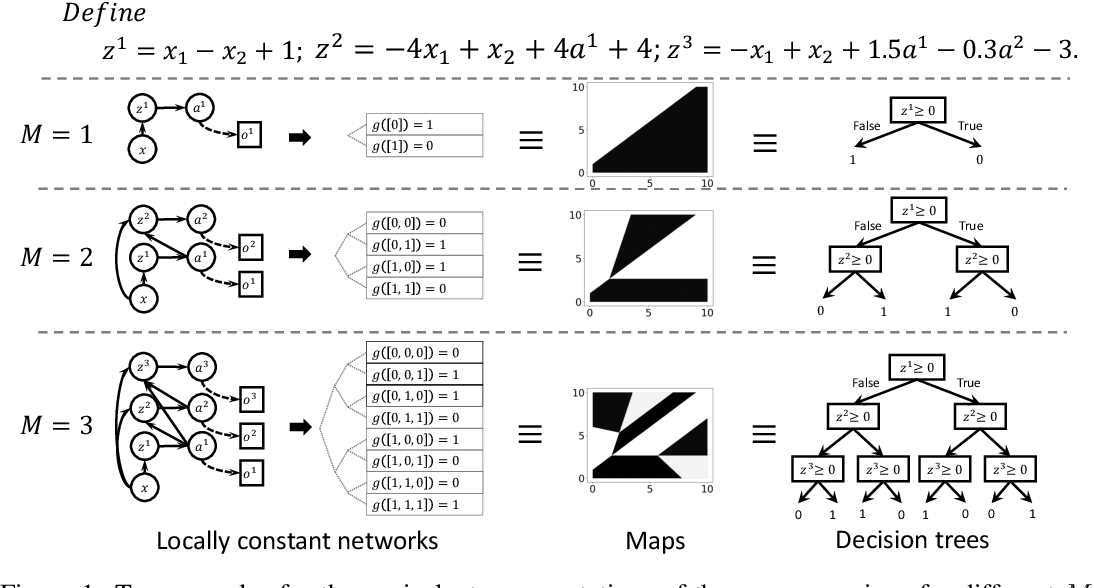 Figure 1 for Locally Constant Networks