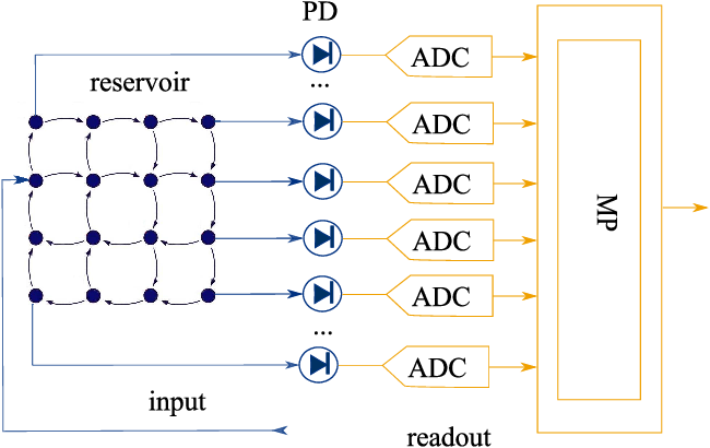 Figure 1 for Training Passive Photonic Reservoirs with Integrated Optical Readout