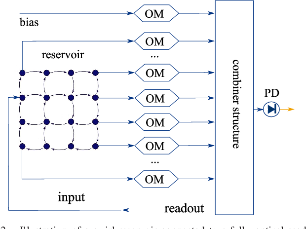 Figure 2 for Training Passive Photonic Reservoirs with Integrated Optical Readout