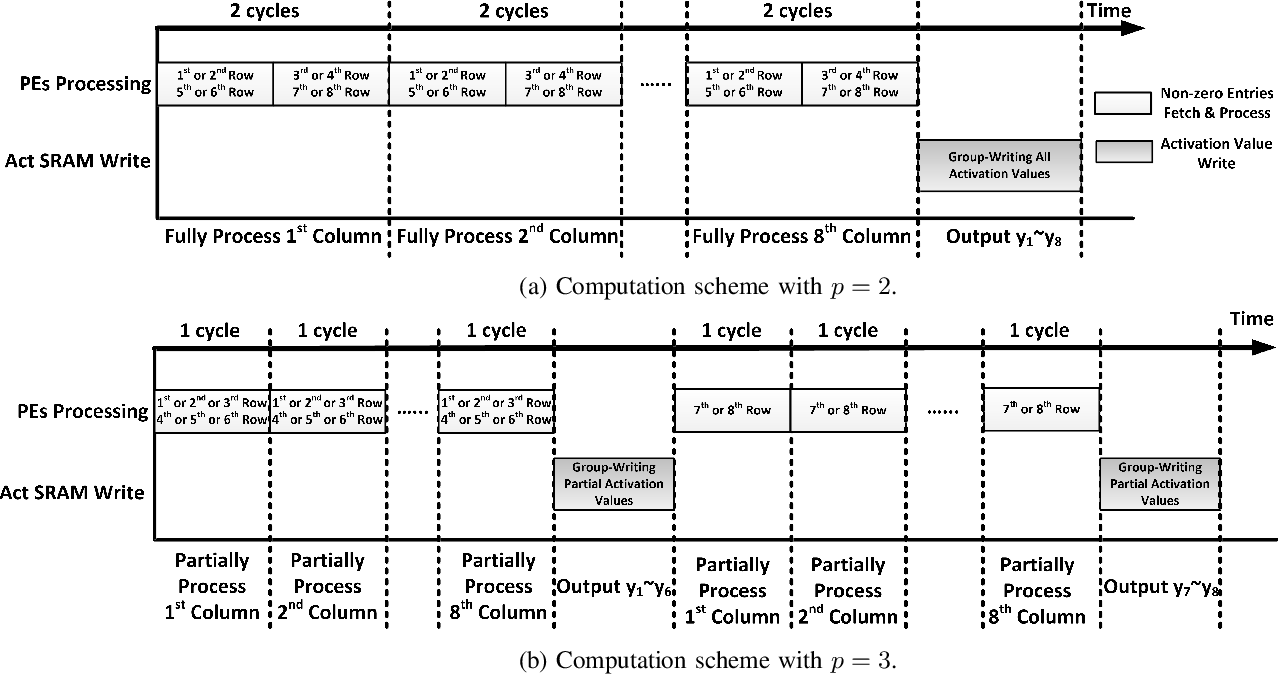 Figure 2 for PERMDNN: Efficient Compressed DNN Architecture with Permuted Diagonal Matrices