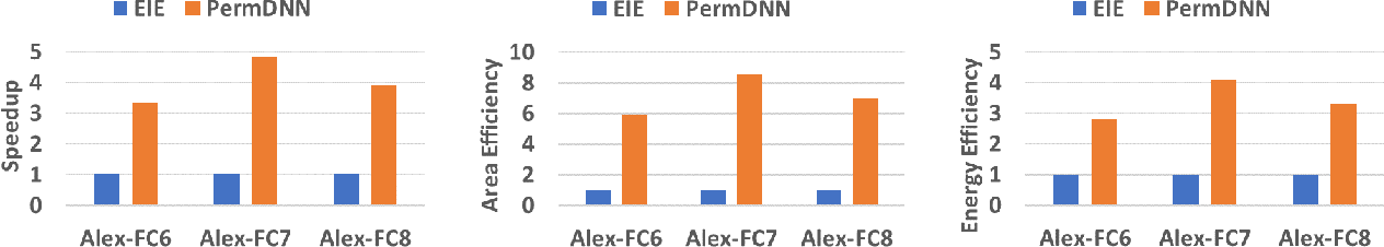 Figure 4 for PERMDNN: Efficient Compressed DNN Architecture with Permuted Diagonal Matrices