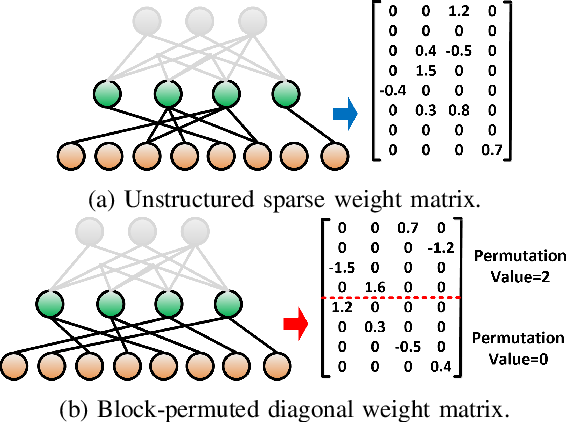Figure 1 for PERMDNN: Efficient Compressed DNN Architecture with Permuted Diagonal Matrices