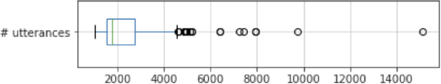 Figure 1 for Personalized Automatic Speech Recognition Trained on Small Disordered Speech Datasets