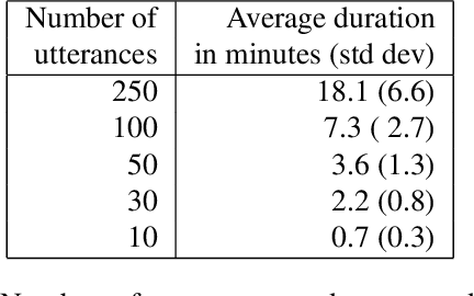 Figure 2 for Personalized Automatic Speech Recognition Trained on Small Disordered Speech Datasets