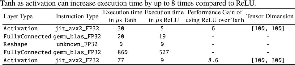 Figure 3 for U-Net Fixed-Point Quantization for Medical Image Segmentation