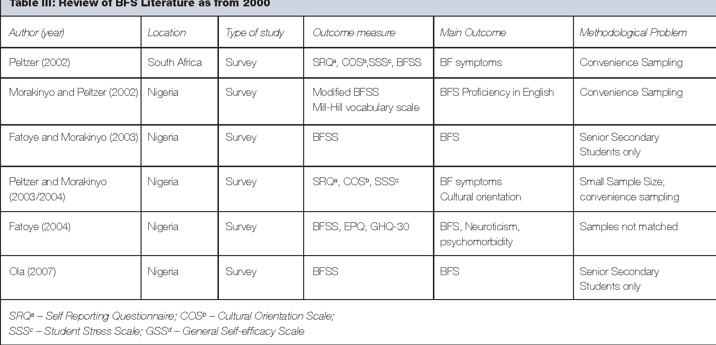 Table III from Brain Fag Syndrome - a myth or a reality  - Semantic
