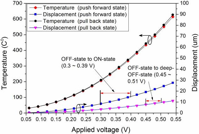 Figure 3 from A Novel Three-State RF MEMS Switch for Ultrabroadband ...