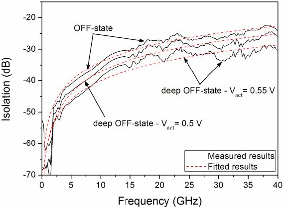Figure 7 from A Novel Three-State RF MEMS Switch for Ultrabroadband ...