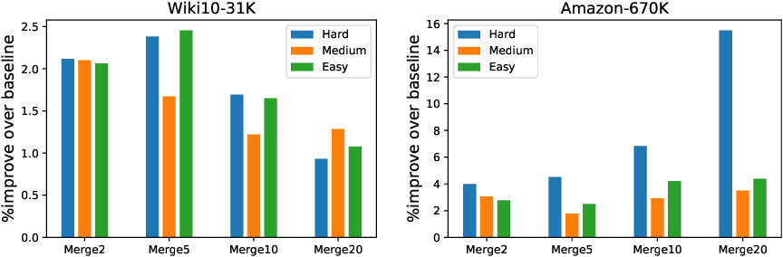 Figure 3 for Label Disentanglement in Partition-based Extreme Multilabel Classification