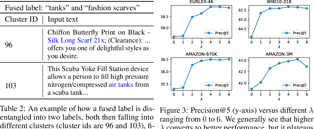 Figure 4 for Label Disentanglement in Partition-based Extreme Multilabel Classification