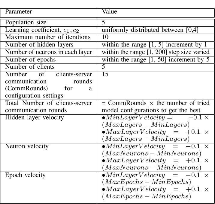 Figure 3 for Particle Swarm Optimized Federated Learning For Industrial IoT and Smart City Services
