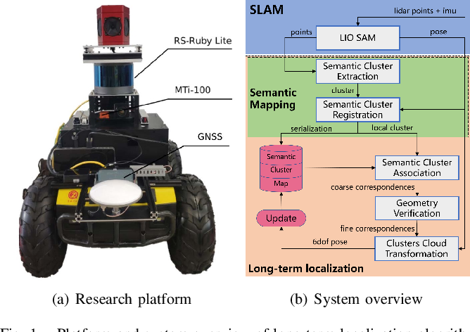 Figure 1 for Pole-like Objects Mapping and Long-Term Robot Localization in Dynamic Urban Scenarios