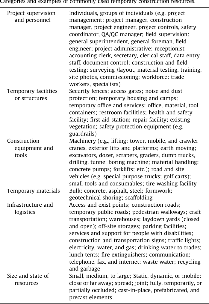 Table 1 Categories and examples of commonly used temporary construction resources.