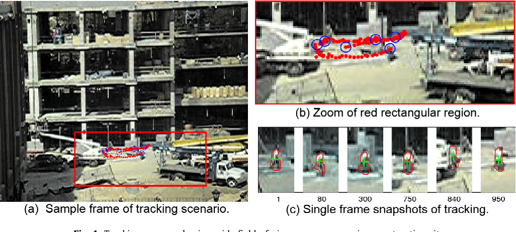 Fig. 4. Tracking personnel using wide field-of-view camera surveying construction site.