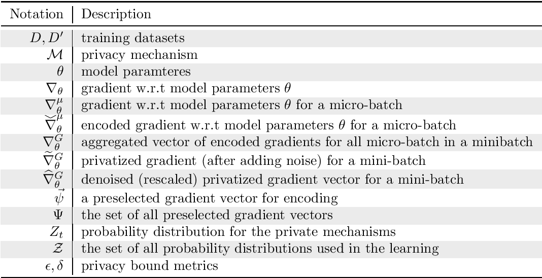 Figure 1 for Improving Deep Learning with Differential Privacy using Gradient Encoding and Denoising