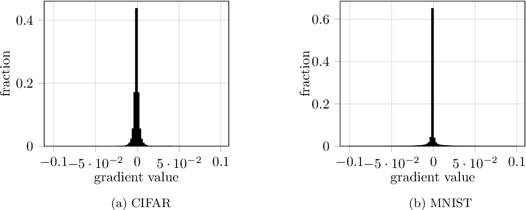 Figure 2 for Improving Deep Learning with Differential Privacy using Gradient Encoding and Denoising