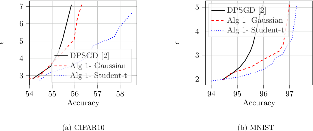 Figure 3 for Improving Deep Learning with Differential Privacy using Gradient Encoding and Denoising