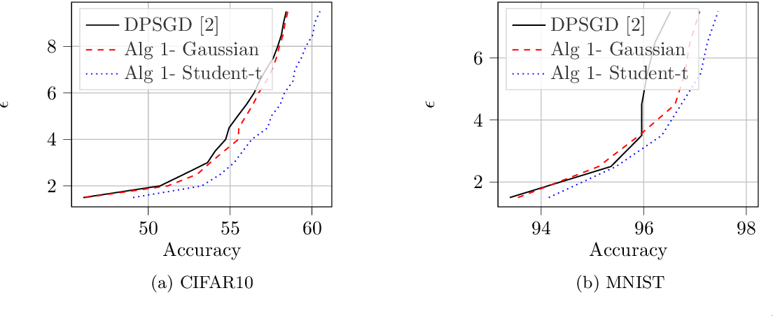 Figure 4 for Improving Deep Learning with Differential Privacy using Gradient Encoding and Denoising