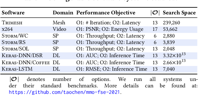Figure 2 for Multi-Objectivizing Software Configuration Tuning (for a single performance concern)