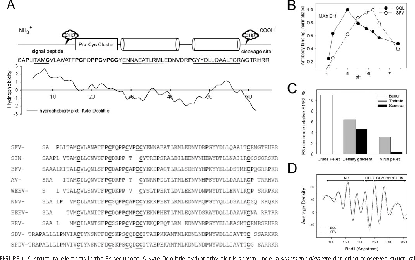 Figure 1 From The Dynamic Envelope Of A Fusion Class Ii Virus E3 Schematic Structural Elements In Sequence Kyte Doolittle