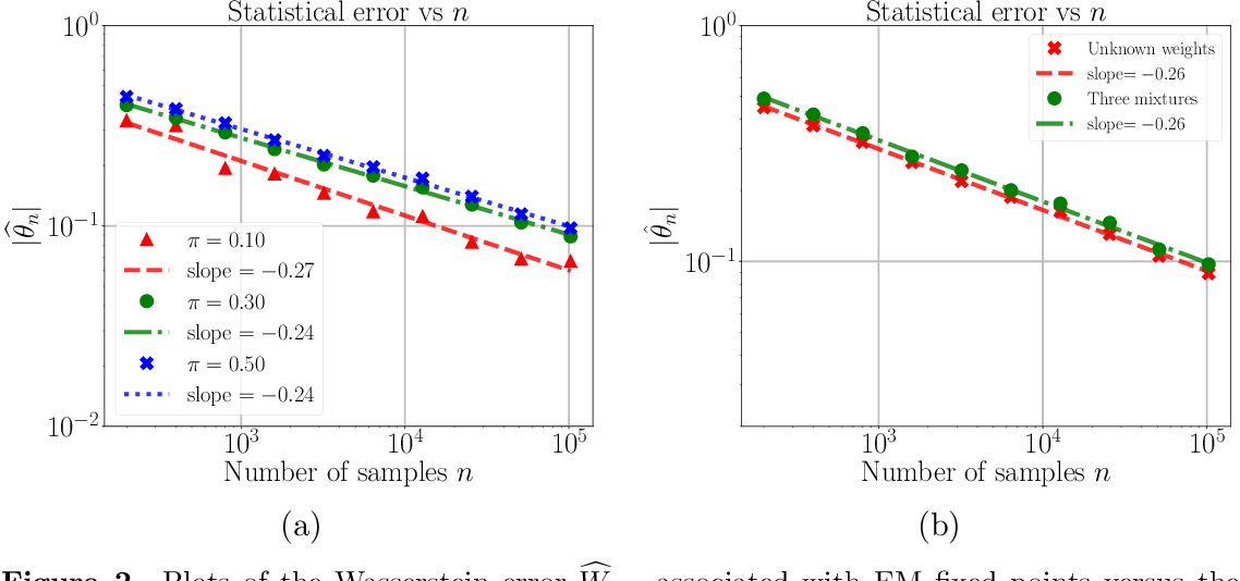 Figure 2 for Singularity, Misspecification, and the Convergence Rate of EM