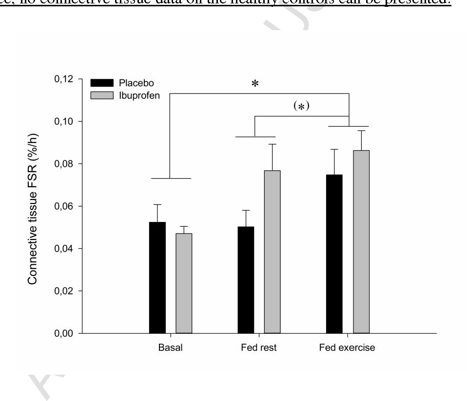 No effect of anti-inflammatory medication on postprandial