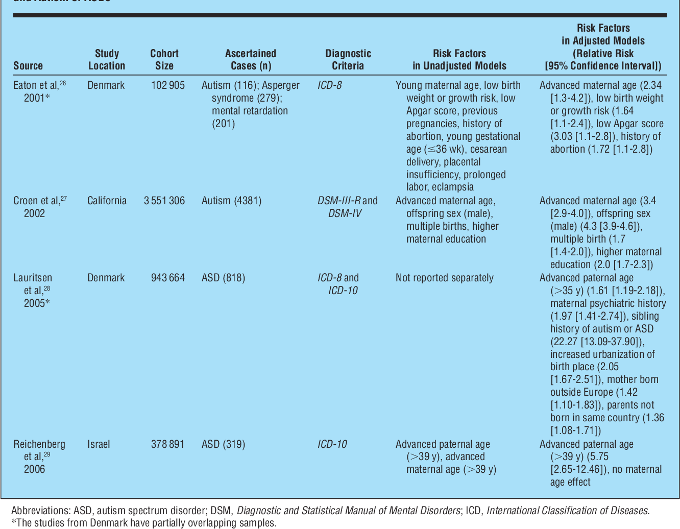 A Brief History Of Autism Research >> Table 1 From Prenatal And Perinatal Risk Factors For Autism A