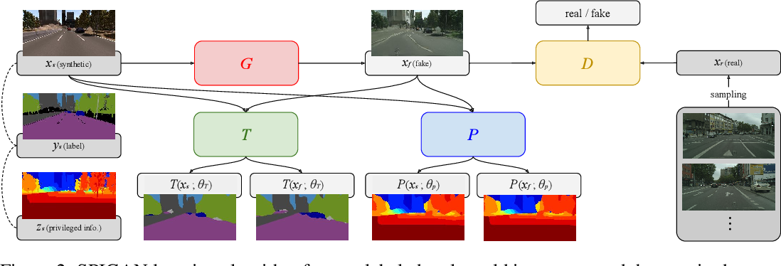 Figure 3 for SPIGAN: Privileged Adversarial Learning from Simulation