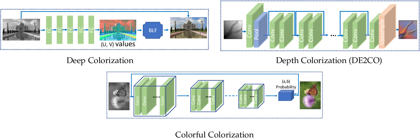 Figure 2 for Image Colorization: A Survey and Dataset