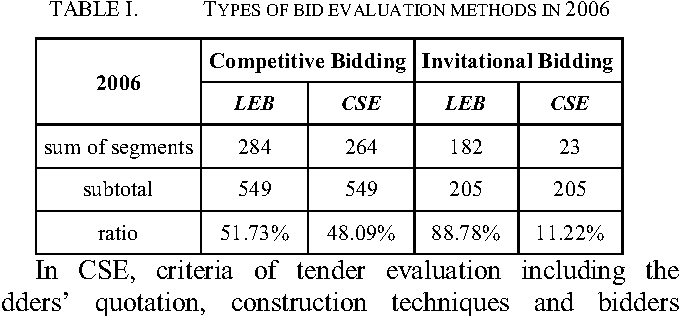 Empirical Analysis of Combine Scoreboard Evaluation (CSE) in Tender