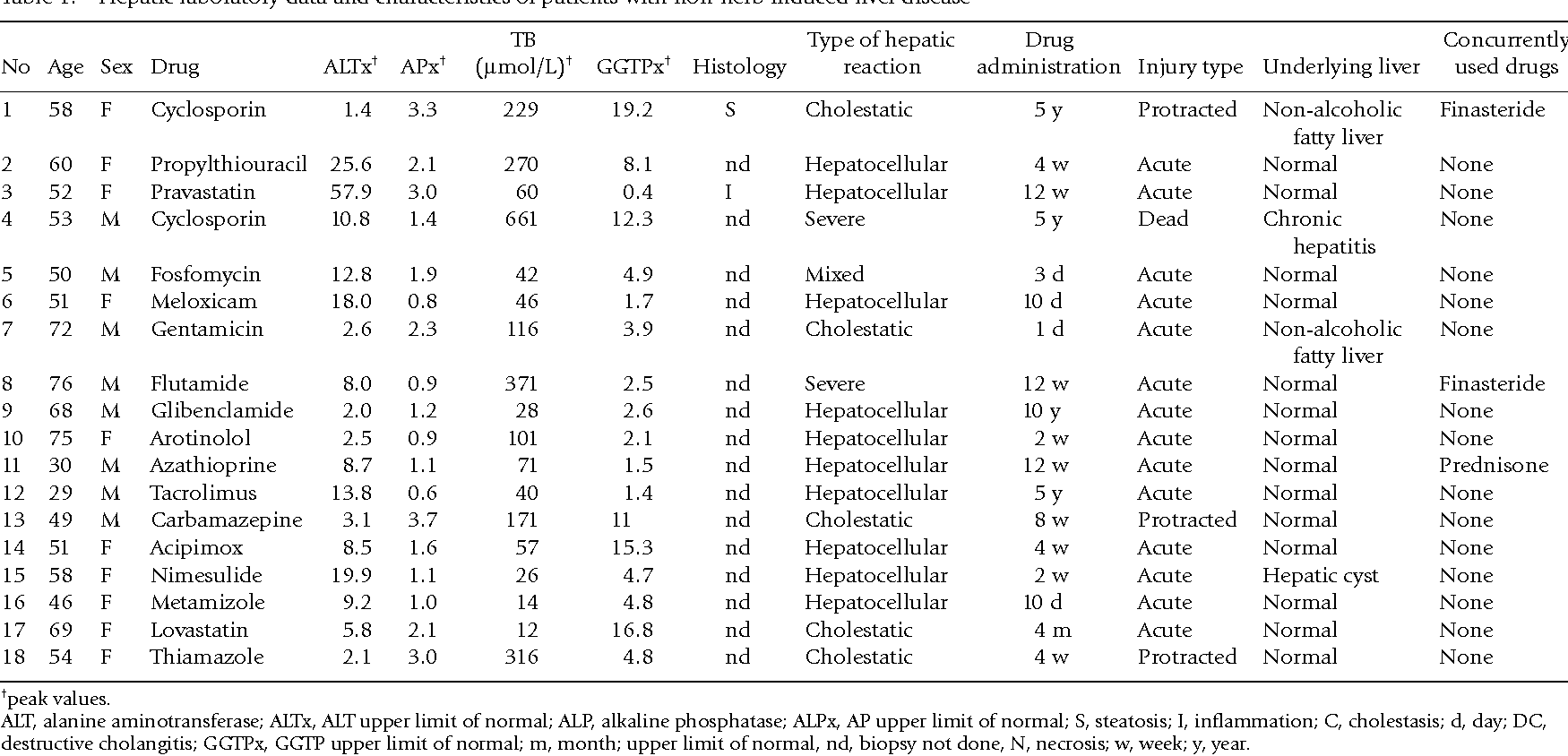 Table 1. Hepatic laboratory data and characteristics of patients with non-herb induced liver disease