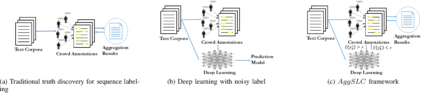 Figure 1 for Truth Discovery in Sequence Labels from Crowds