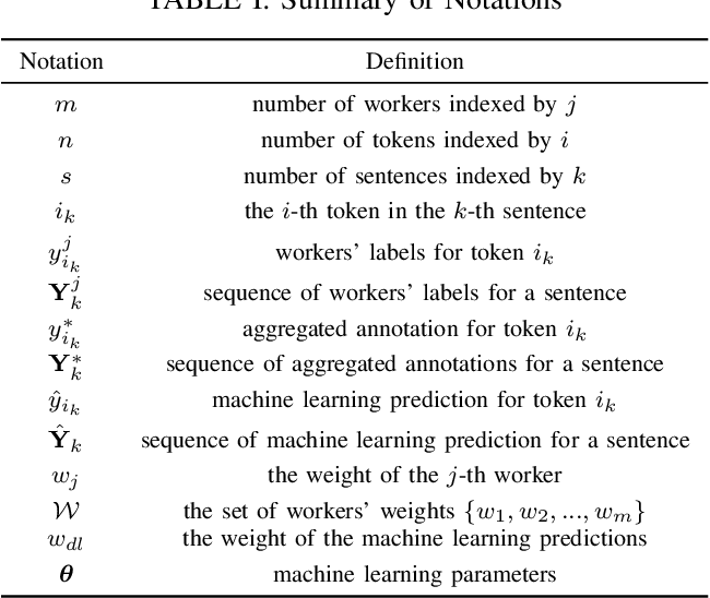 Figure 4 for Truth Discovery in Sequence Labels from Crowds