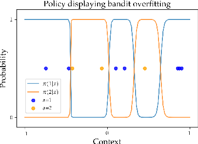 Figure 1 for Overfitting and Optimization in Offline Policy Learning