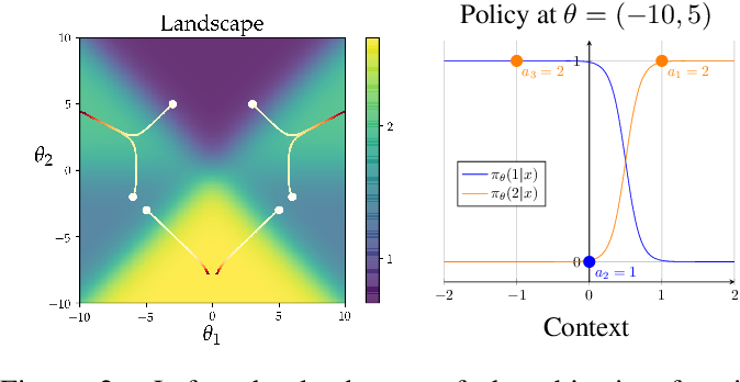 Figure 2 for Overfitting and Optimization in Offline Policy Learning