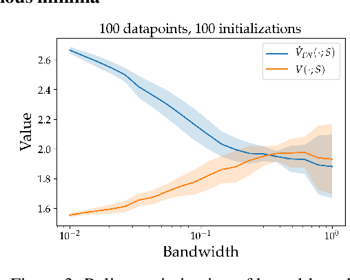 Figure 3 for Overfitting and Optimization in Offline Policy Learning