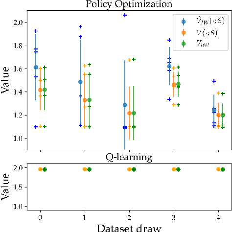 Figure 4 for Overfitting and Optimization in Offline Policy Learning