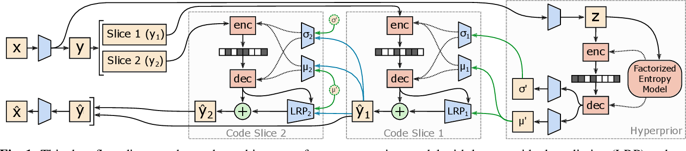 Figure 1 for Channel-wise Autoregressive Entropy Models for Learned Image Compression