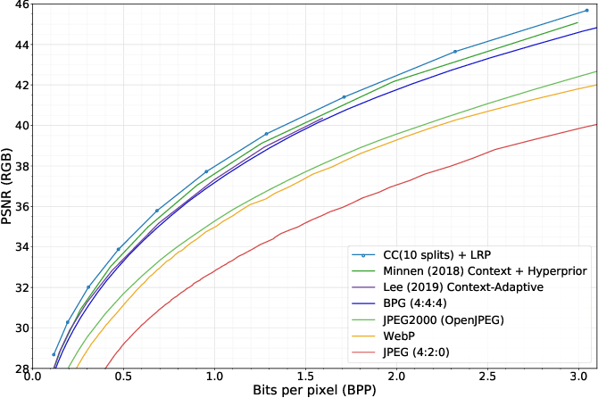 Figure 3 for Channel-wise Autoregressive Entropy Models for Learned Image Compression