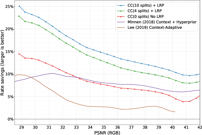 Figure 4 for Channel-wise Autoregressive Entropy Models for Learned Image Compression