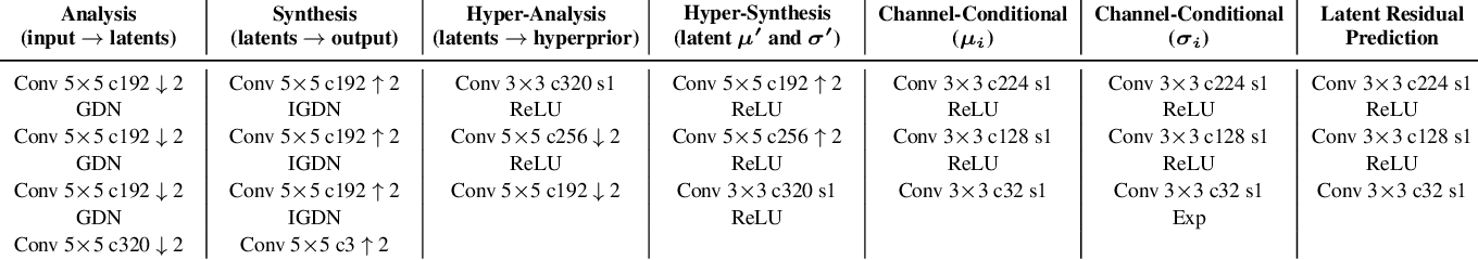 Figure 2 for Channel-wise Autoregressive Entropy Models for Learned Image Compression