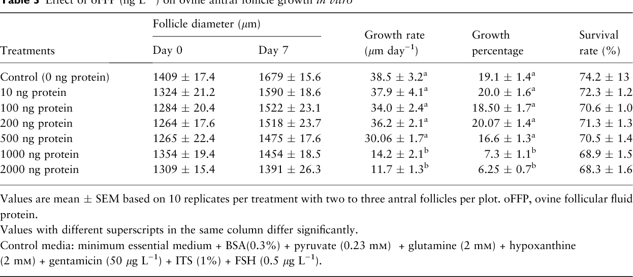 Table 3 from Effect of a partially purified 30 1 kDa ovine